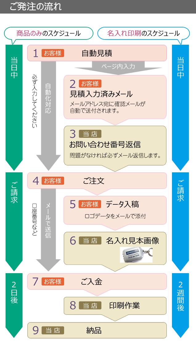 発注の流れ図解